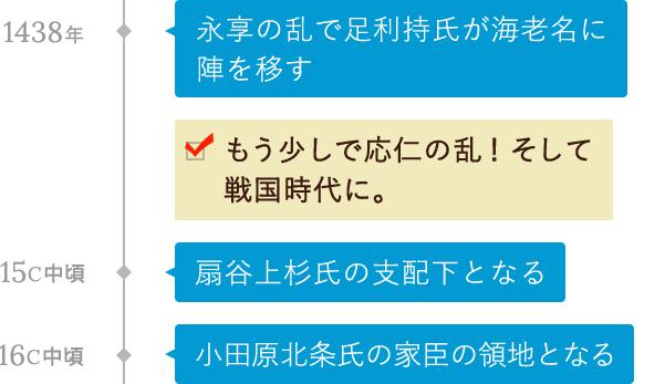 室町・安土桃山時代〜