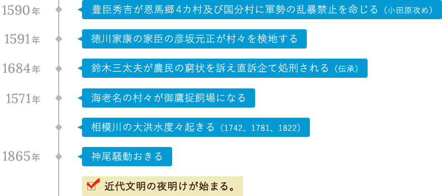 戦国時代〜江戸時代・幕末